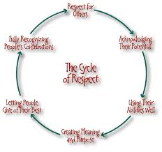 the respect cycle