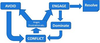 conflict paradigm